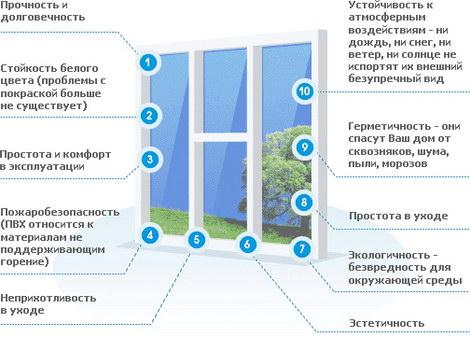 Где купить пластиковые окна